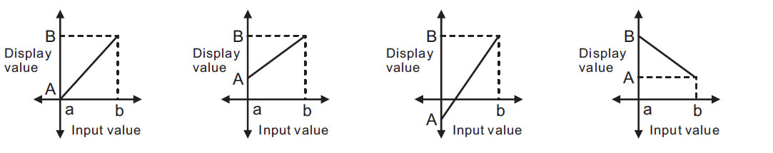 analog to digital indicator scaling function